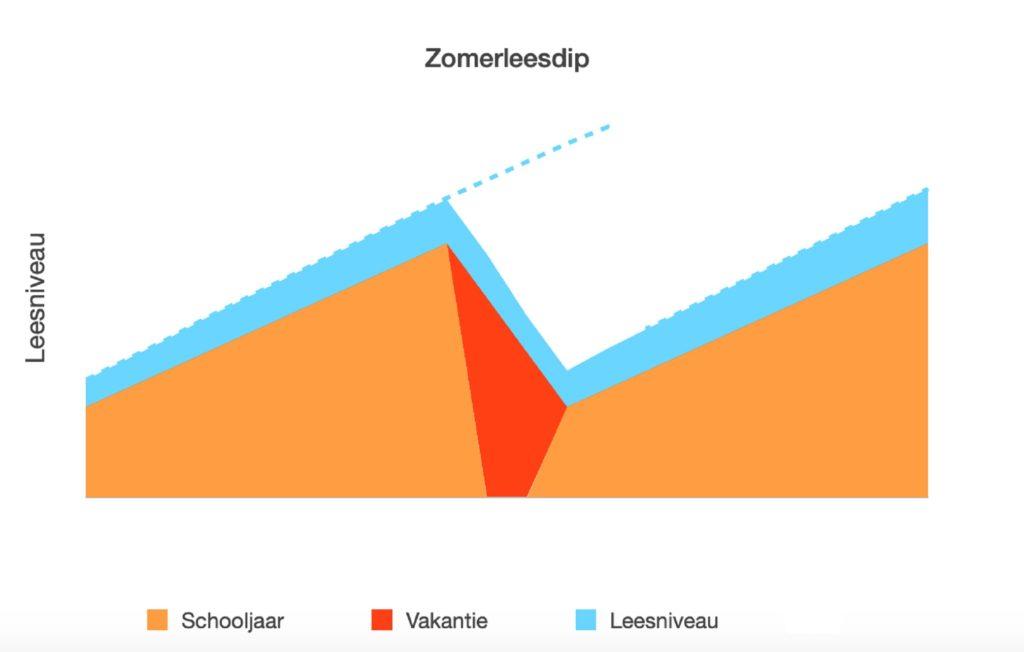 Zomerleesdip grafiek